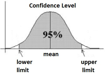 Image of article 'An introduction to Statistical Inference and Hypothesis testing'